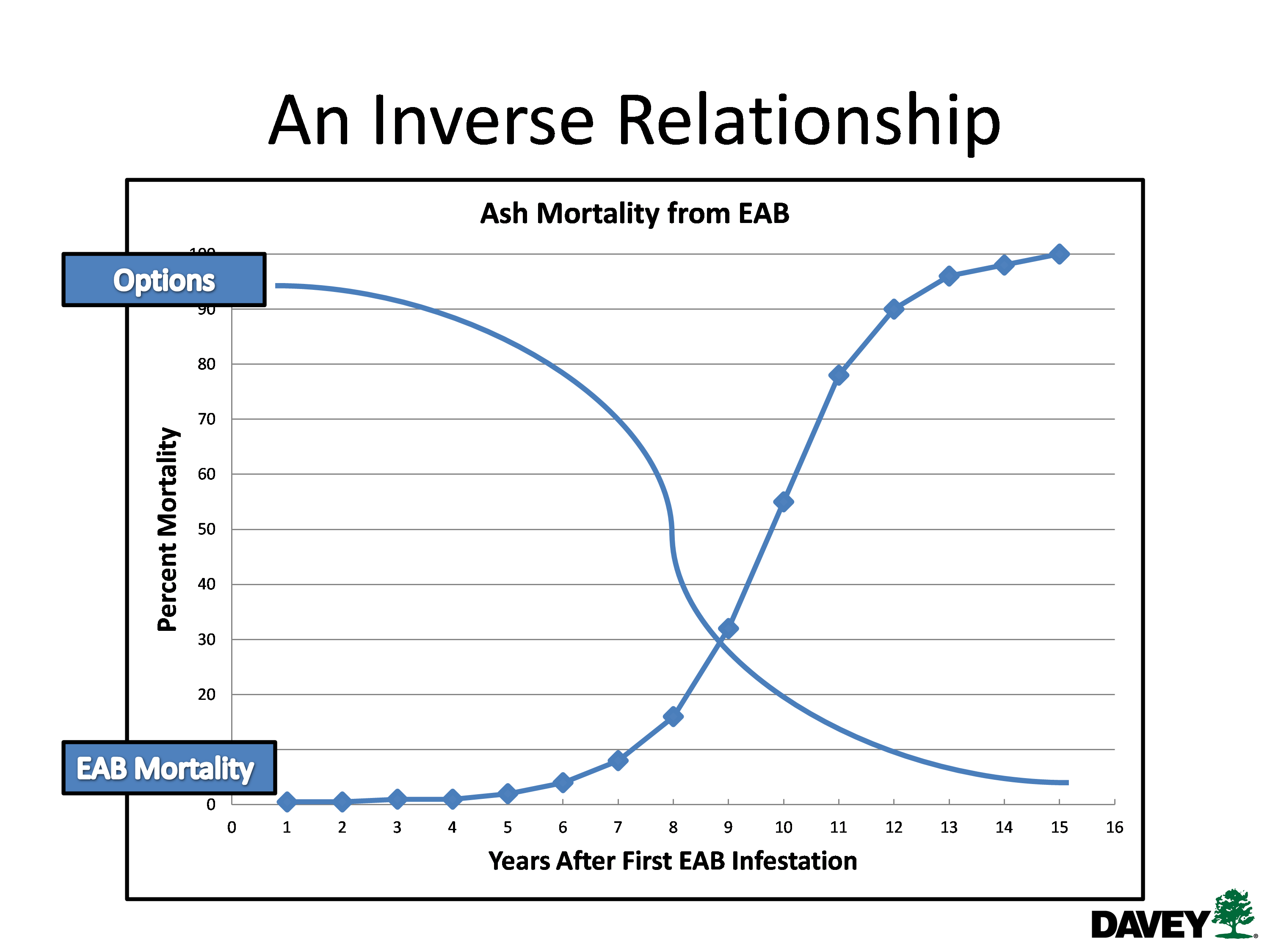 inverse relationship of